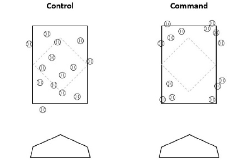 Pitching: What's More Important Command or Stuff?